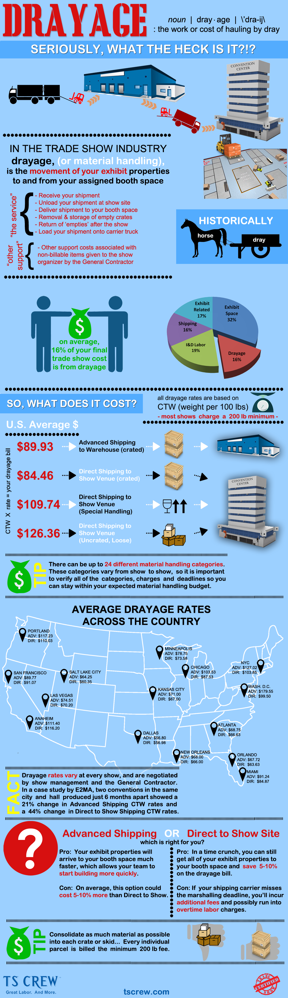 Trade-Show-Drayage-Infographic
